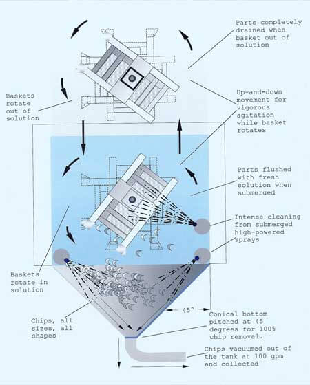 JENFAB Chip Removal System